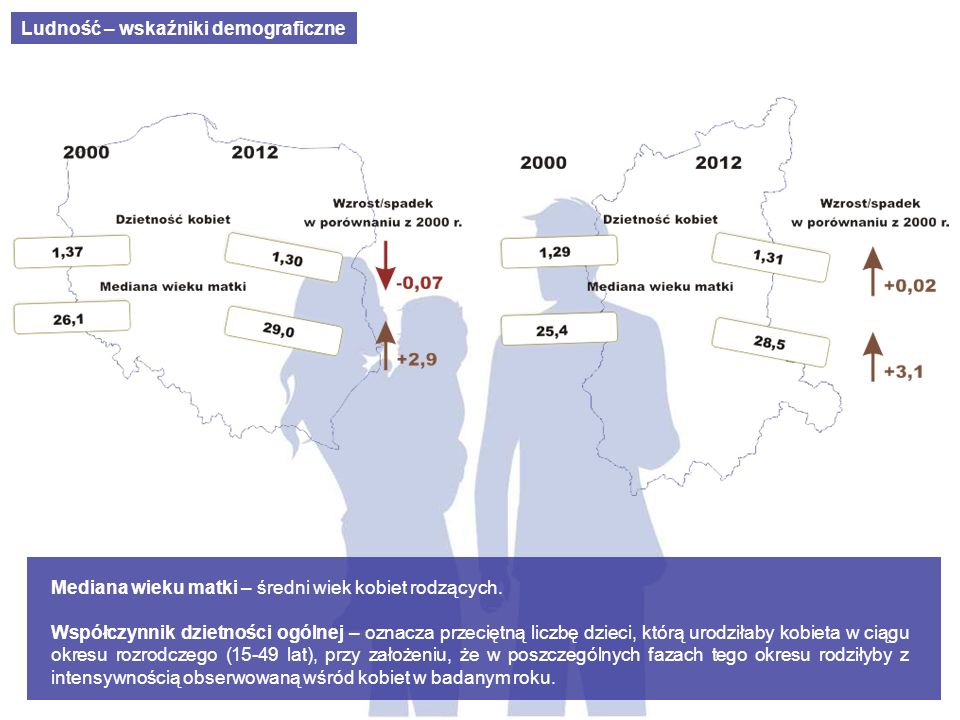 Ludność – wskaźniki demograficzne
