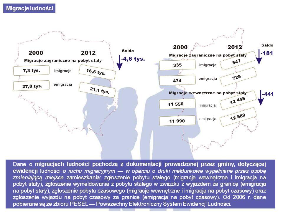 Migracje ludności