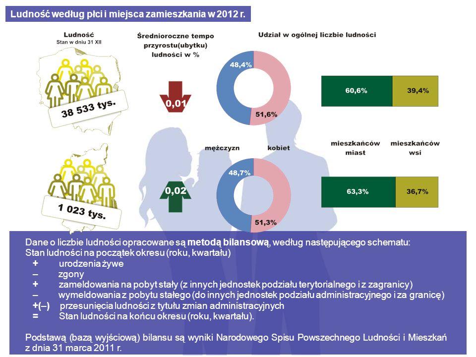 Ludność według płci i miejsca zamieszkania w 2012 r.