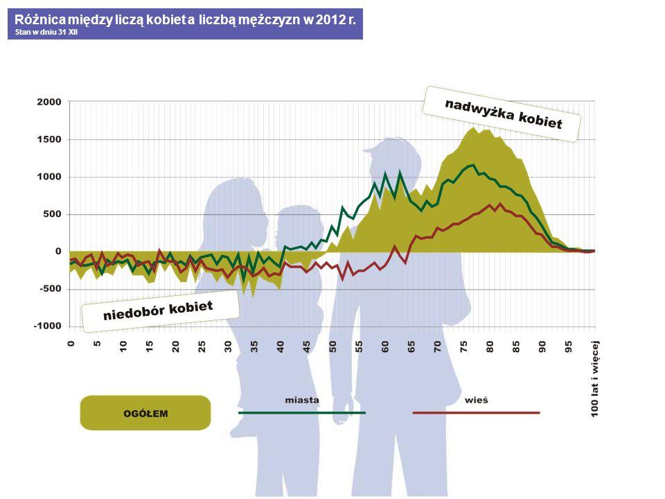 Różnica między liczą kobiet a liczbą mężczyzn w 2012 r.