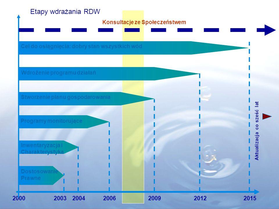 Etapy wdrażania RDW. Konsultacje ze Społeczeństwem. Cel do osiągnięcia: dobry stan wszystkich wód.