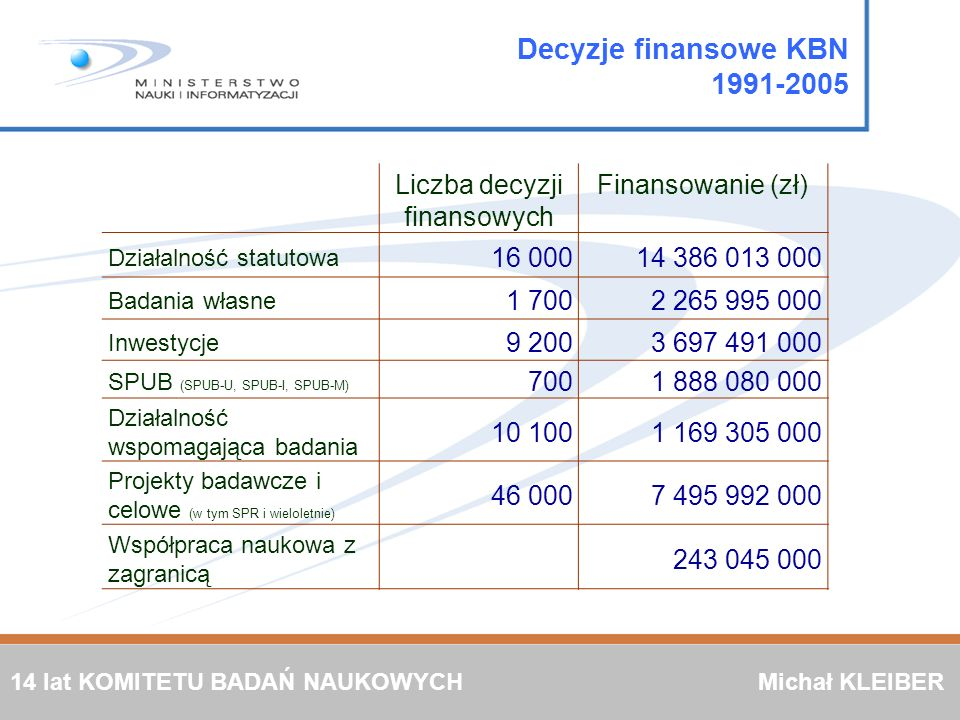 Decyzje finansowe KBN 1991-2005