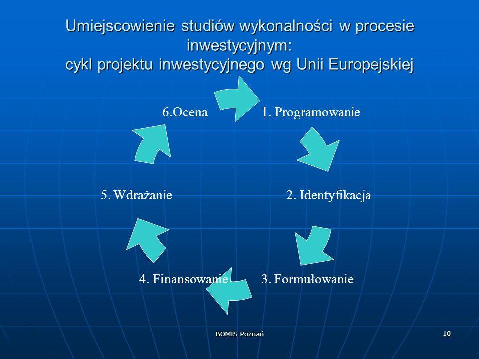 Umiejscowienie studiów wykonalności w procesie inwestycyjnym: cykl projektu inwestycyjnego wg Unii Europejskiej