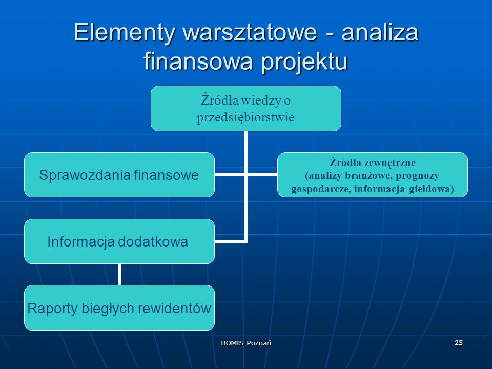 Elementy warsztatowe - analiza finansowa projektu