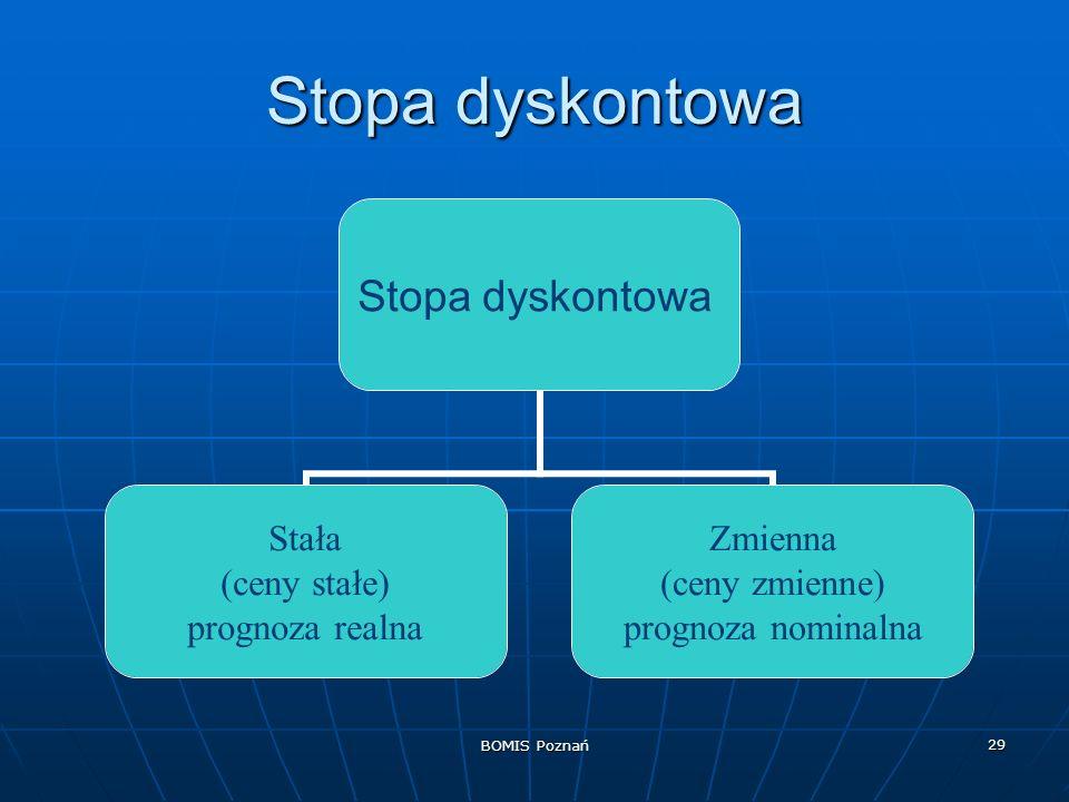 Stopa dyskontowa BOMIS Poznań