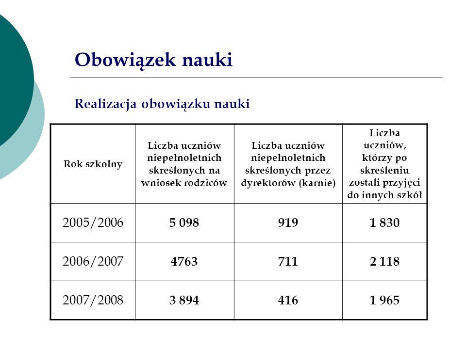 Obowiązek nauki Realizacja obowiązku nauki 2005/2006 5 098 919 1 830