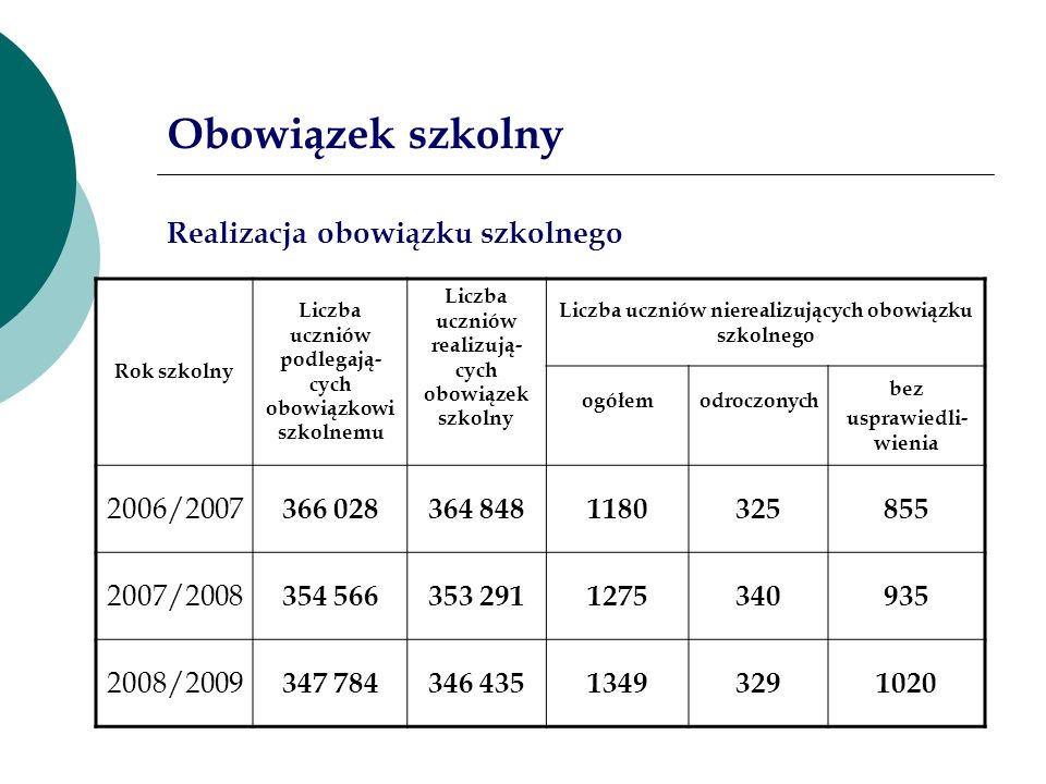 Obowiązek szkolny Realizacja obowiązku szkolnego 2006/2007 366 028