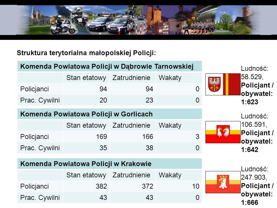 Struktura terytorialna małopolskiej Policji: