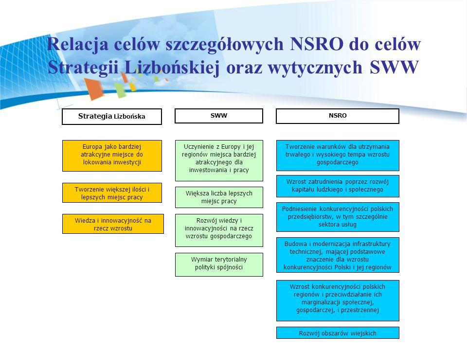 Relacja celów szczegółowych NSRO do celów Strategii Lizbońskiej oraz wytycznych SWW. Strategia Lizbońska.