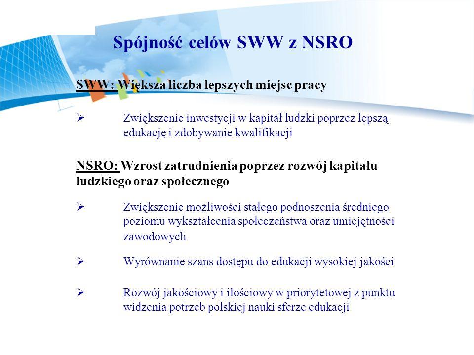 Spójność celów SWW z NSRO