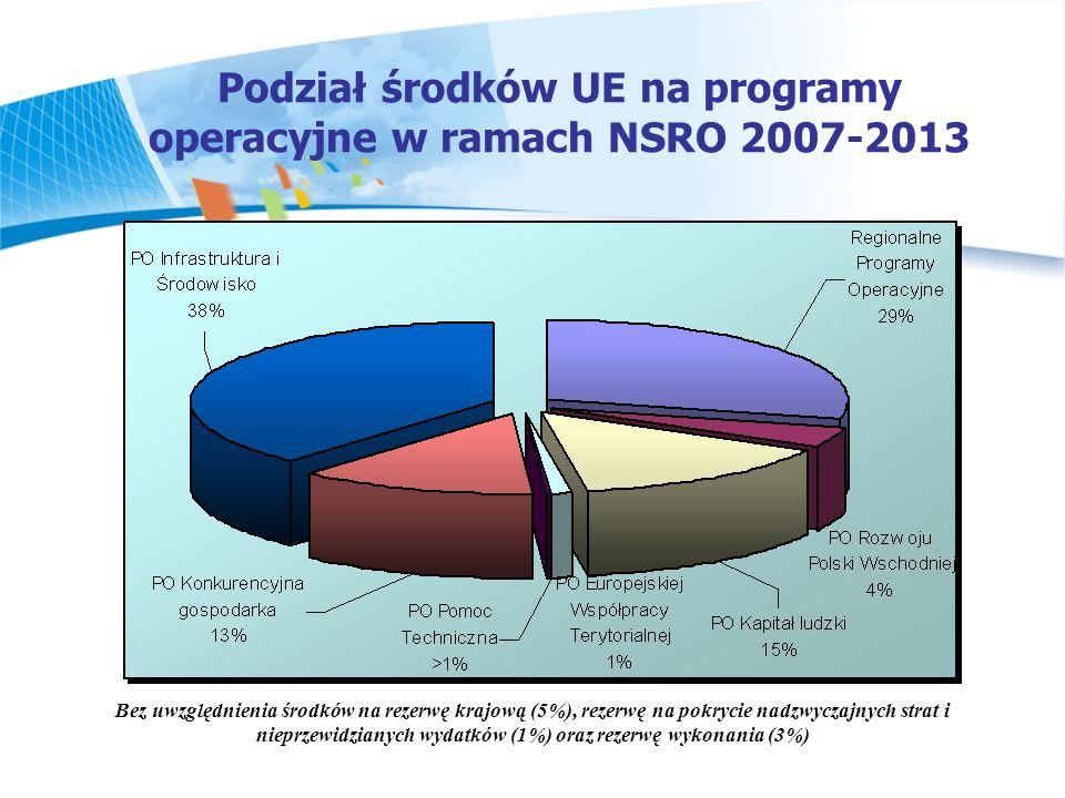 Podział środków UE na programy operacyjne w ramach NSRO 2007-2013