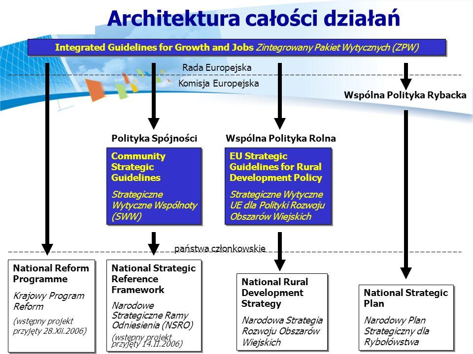 Architektura całości działań