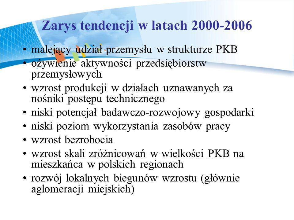 Zarys tendencji w latach 2000-2006
