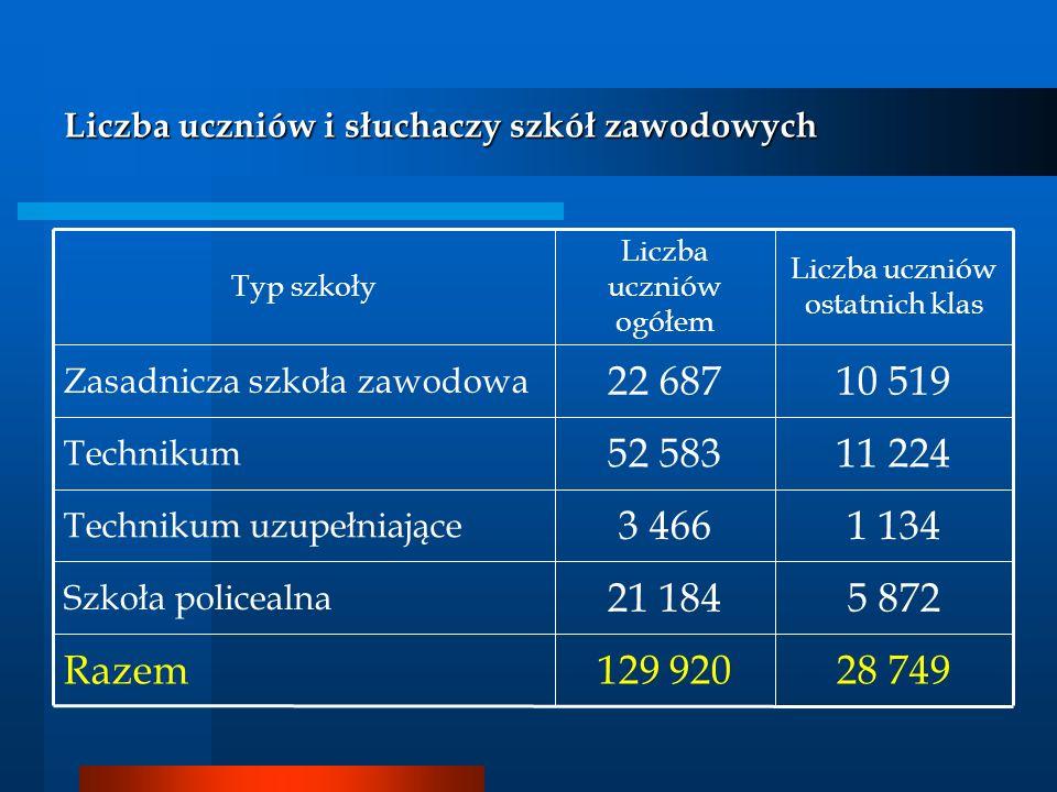 Liczba uczniów i słuchaczy szkół zawodowych