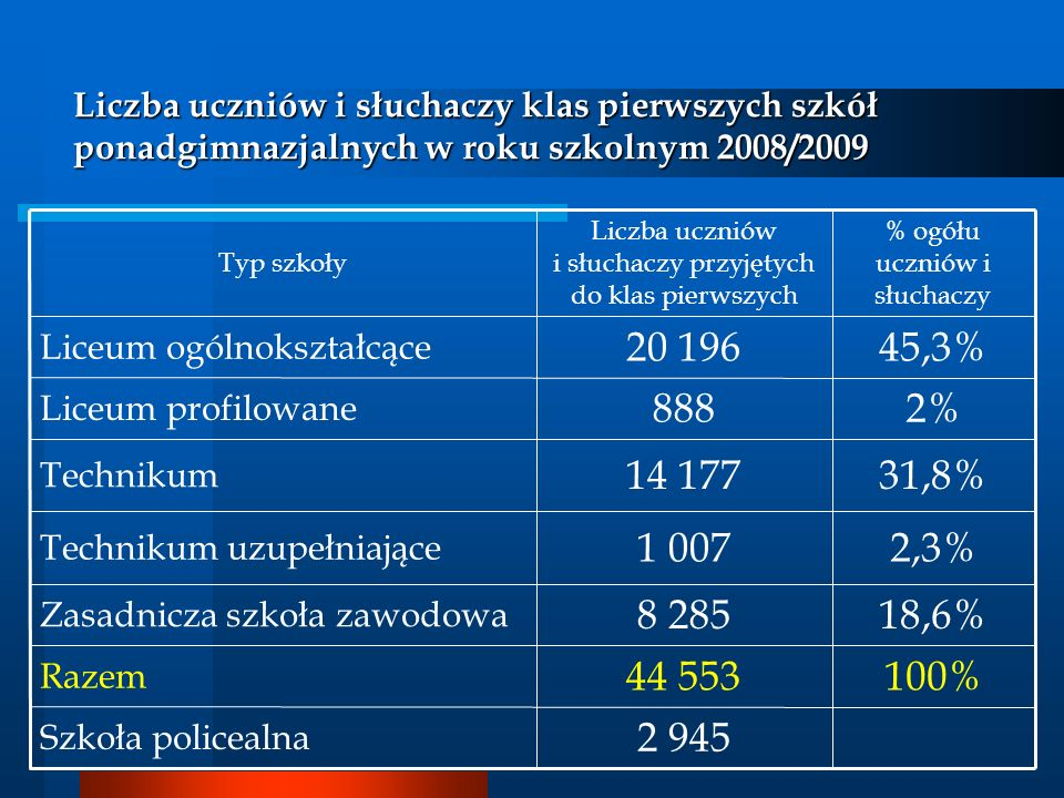 Liczba uczniów i słuchaczy klas pierwszych szkół ponadgimnazjalnych w roku szkolnym 2008/2009