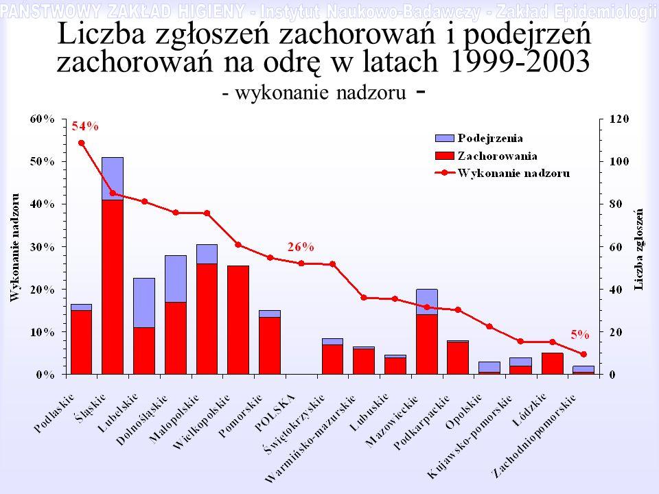 PAŃSTWOWY ZAKŁAD HIGIENY - Instytut Naukowo-Badawczy - Zakład Epidemiologii