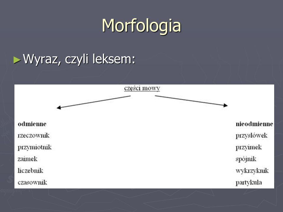 Morfologia Wyraz, czyli leksem: