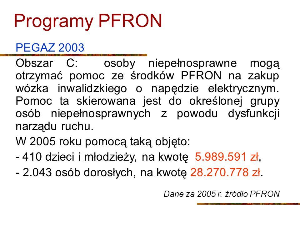 Programy PFRON PEGAZ 2003.