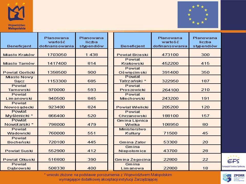* wnioski złożone na podstawie porozumienia z Województwem Małopolskim
