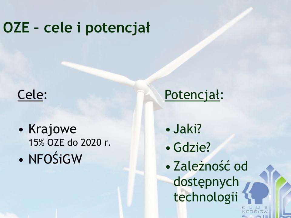 OZE – cele i potencjał Cele: Krajowe 15% OZE do 2020 r. NFOŚiGW