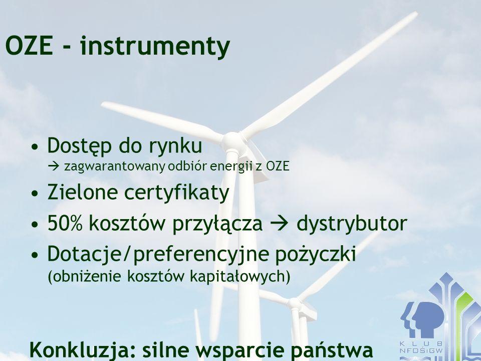 OZE - instrumenty Dostęp do rynku  zagwarantowany odbiór energii z OZE. Zielone certyfikaty. 50% kosztów przyłącza  dystrybutor.