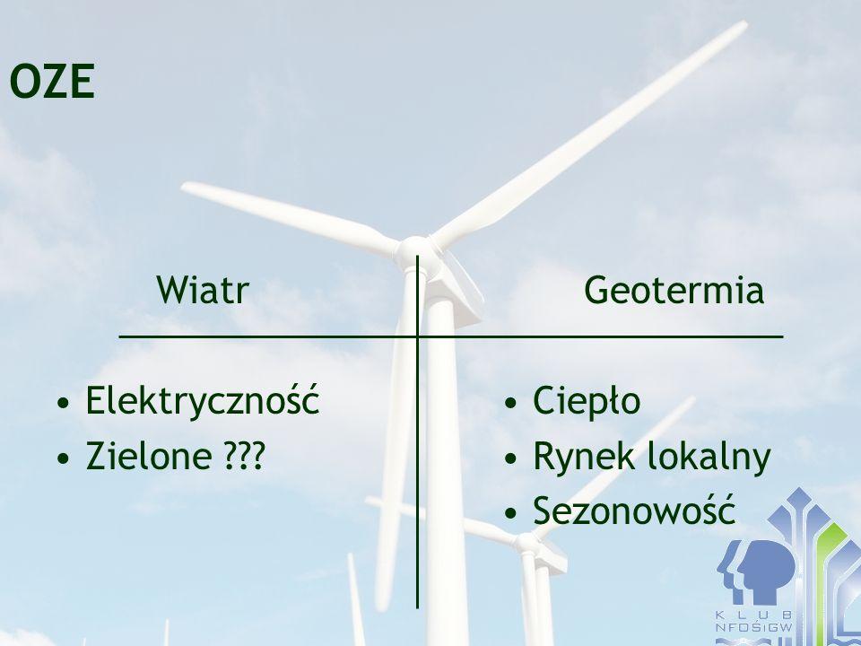 OZE Wiatr Elektryczność Zielone Geotermia Ciepło Rynek lokalny