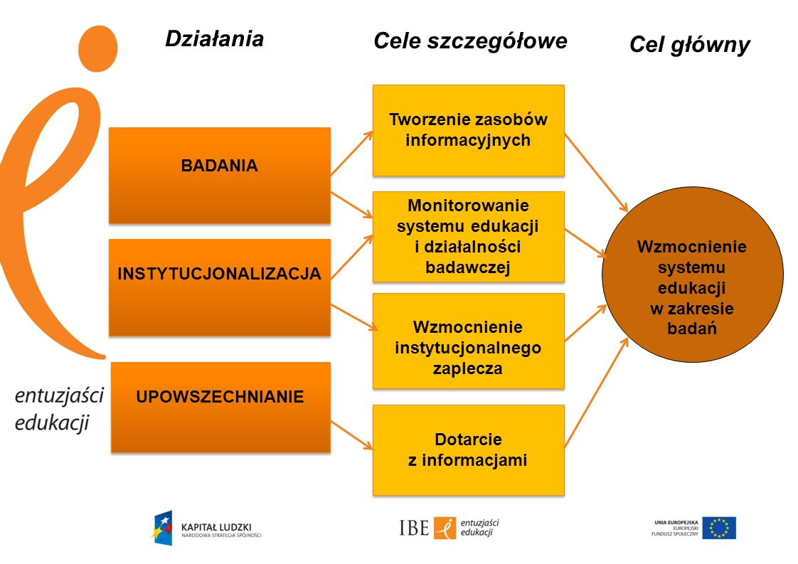 Działania Cele szczegółowe Cel główny Tworzenie zasobów informacyjnych