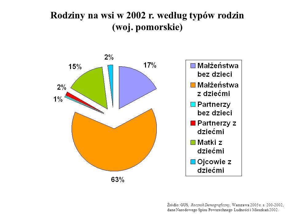 Rodziny na wsi w 2002 r. według typów rodzin