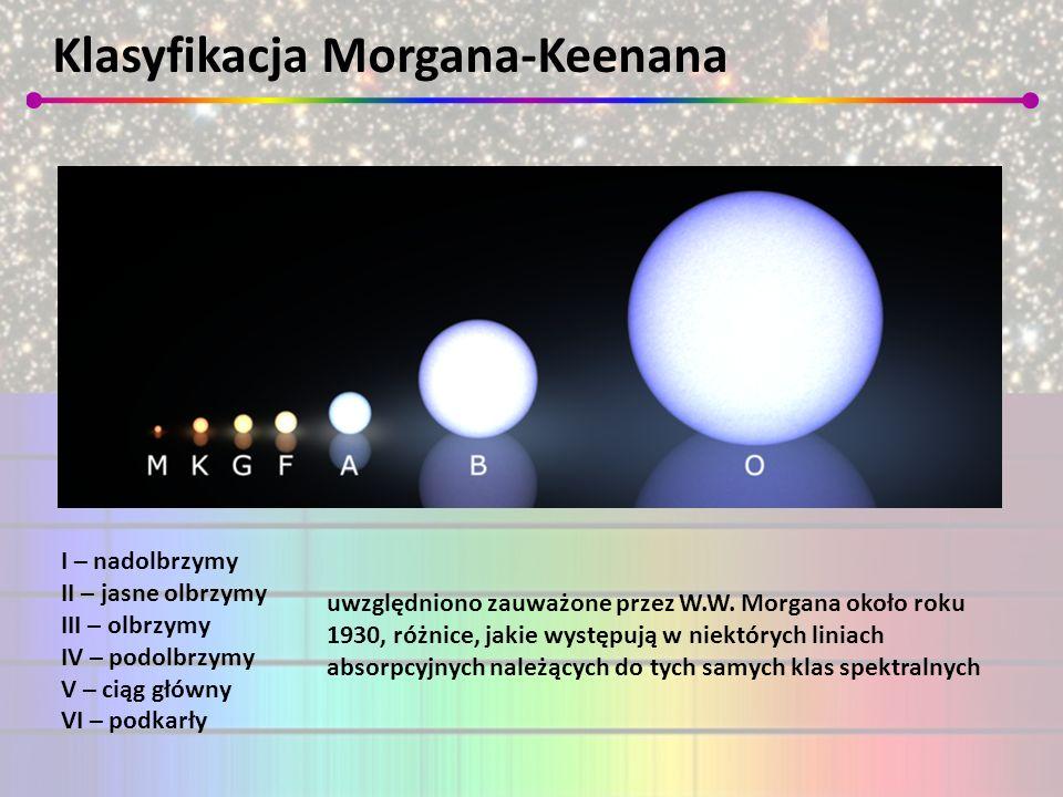 Klasyfikacja Morgana-Keenana