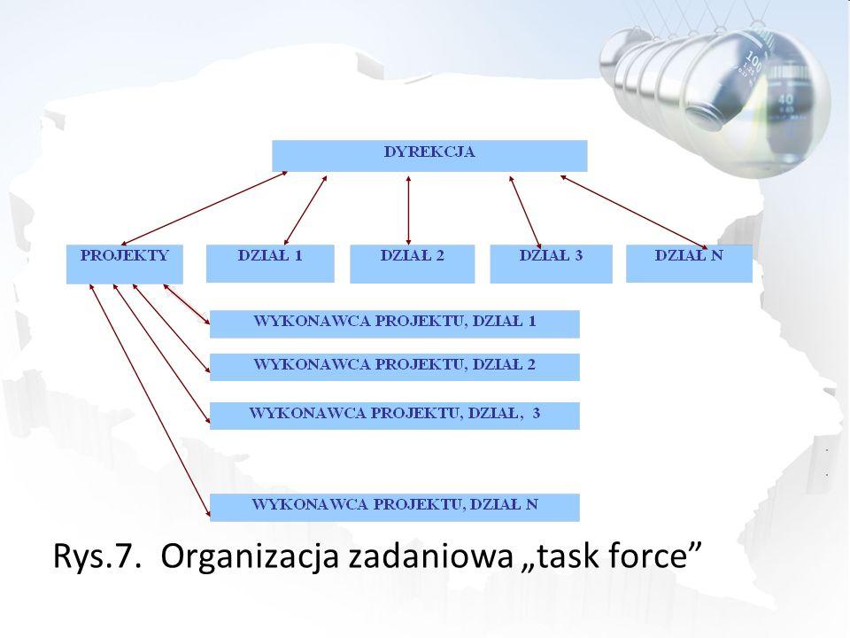 """Rys.7. Organizacja zadaniowa """"task force"""
