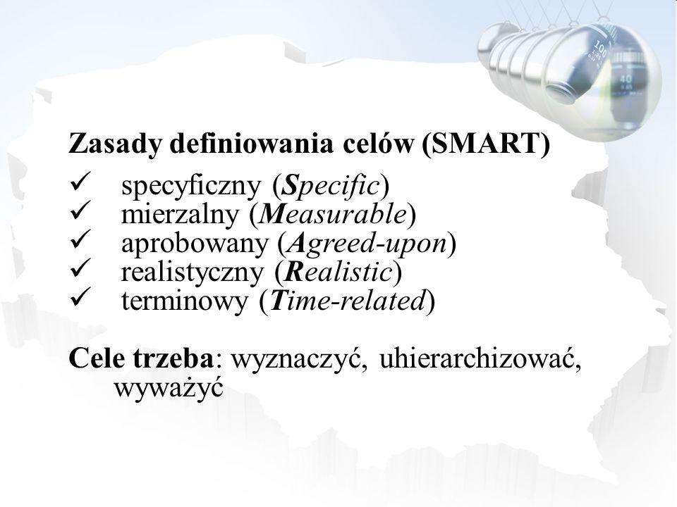 Zasady definiowania celów (SMART)