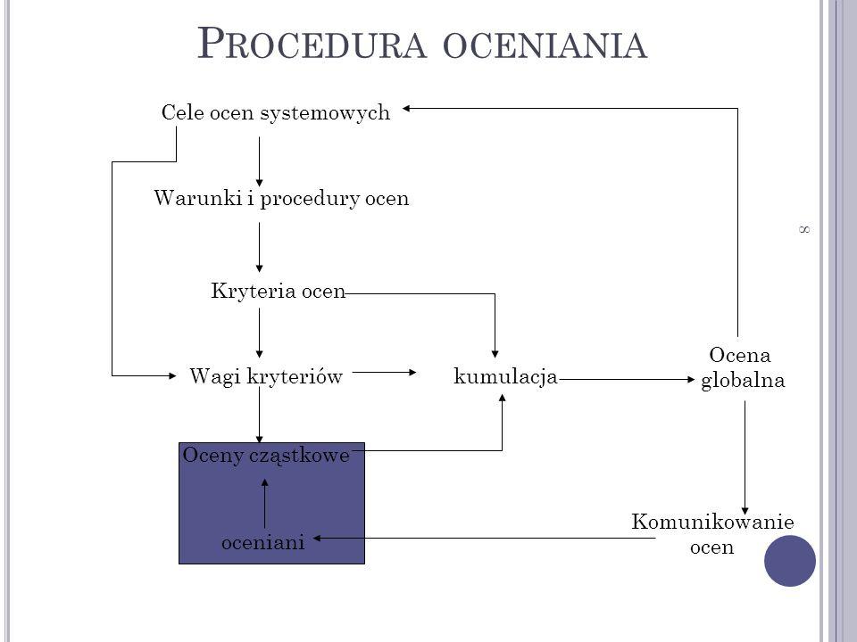 Procedura oceniania Cele ocen systemowych Warunki i procedury ocen