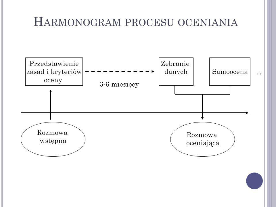 Harmonogram procesu oceniania
