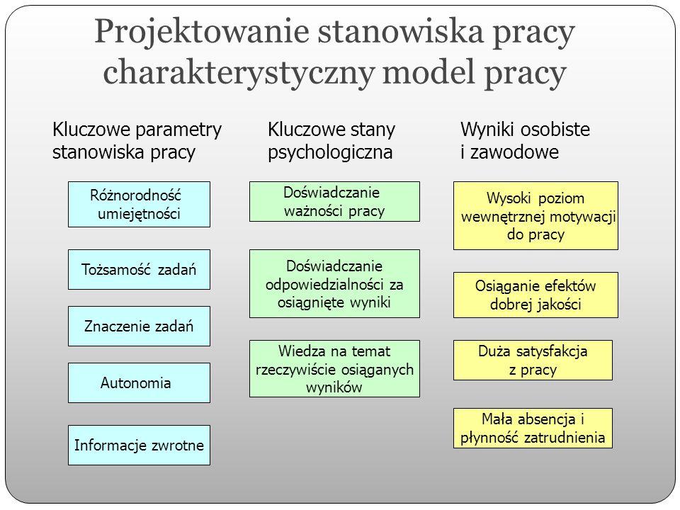 Projektowanie stanowiska pracy charakterystyczny model pracy