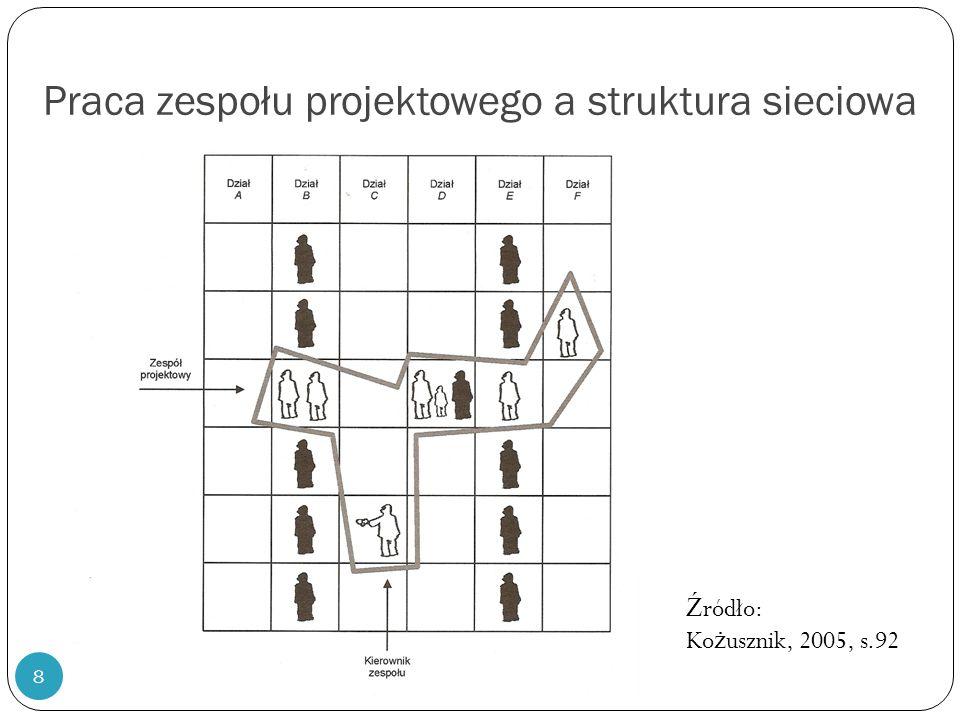 Praca zespołu projektowego a struktura sieciowa