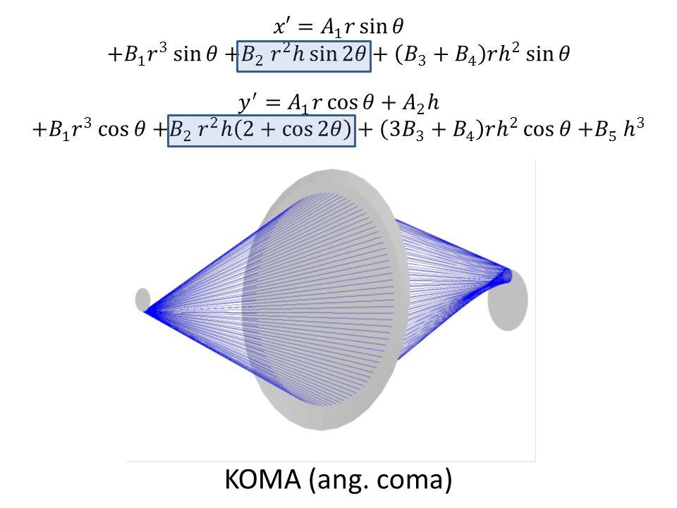 KOMA (ang. coma) 𝑥′= 𝐴 1 𝑟 sin 𝜃