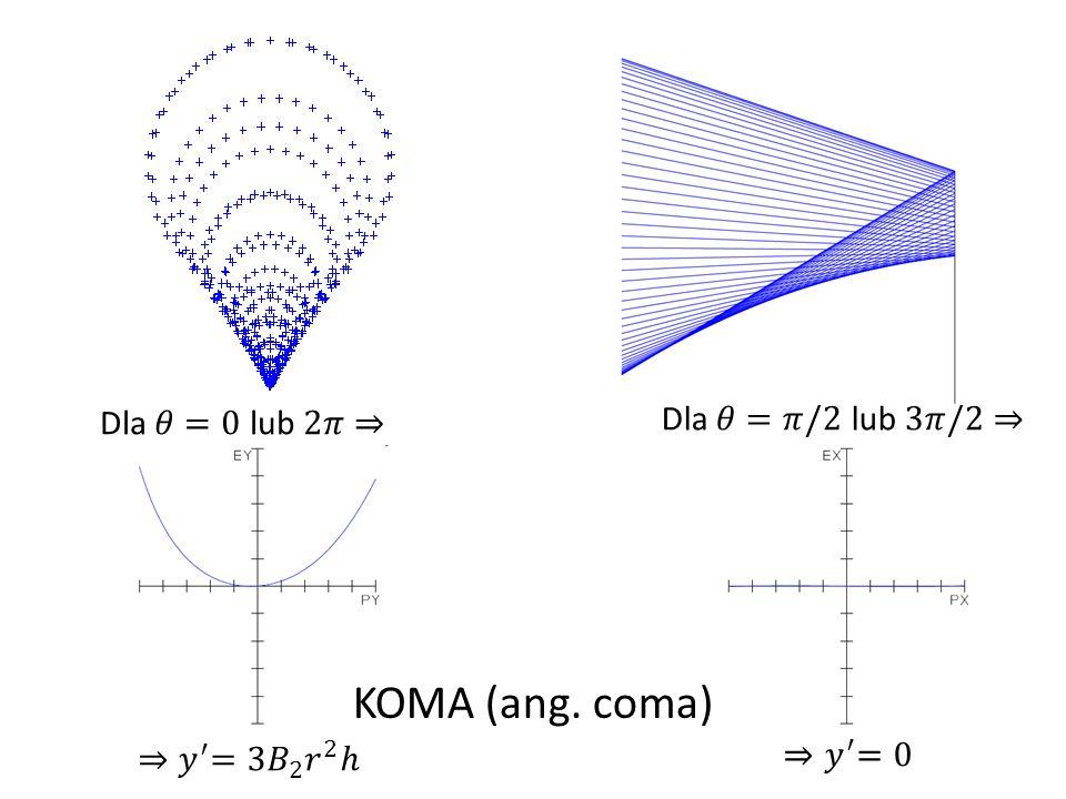 KOMA (ang. coma) Dla 𝜃=𝜋/2 lub 3𝜋/2⇒ Dla 𝜃=0 lub 2𝜋⇒ ⇒𝑦 ′ =0