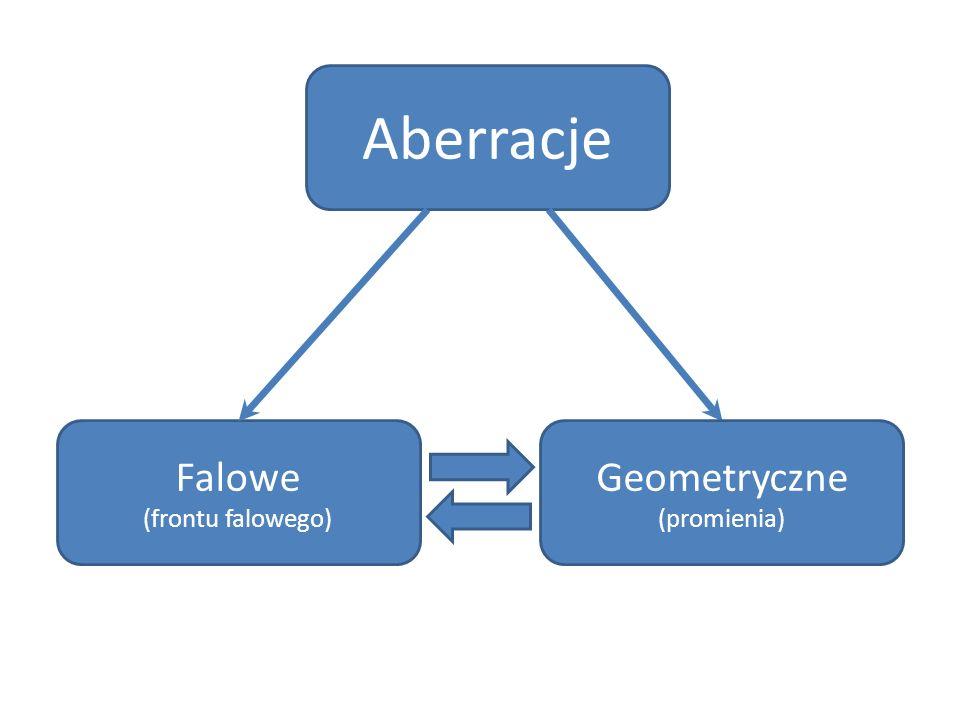 Aberracje Falowe (frontu falowego) Geometryczne (promienia)