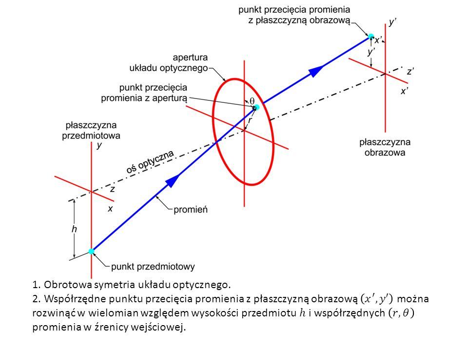1. Obrotowa symetria układu optycznego.