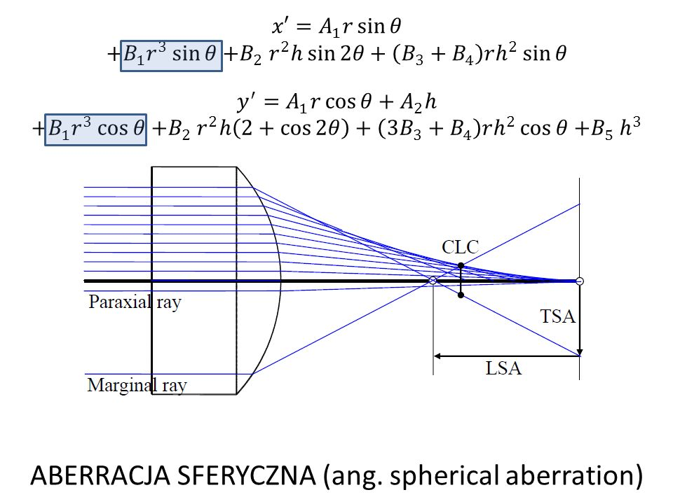 ABERRACJA SFERYCZNA (ang. spherical aberration)