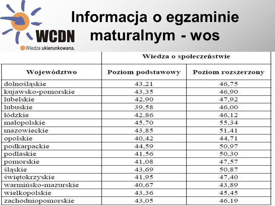 Informacja o egzaminie maturalnym - wos