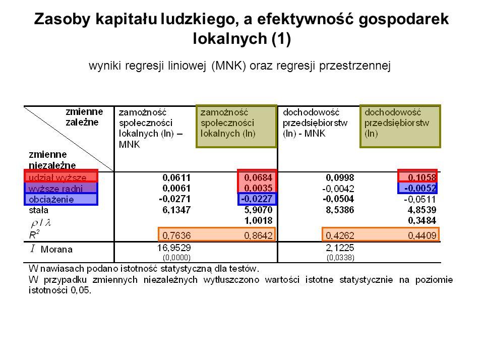 Zasoby kapitału ludzkiego, a efektywność gospodarek lokalnych (1)