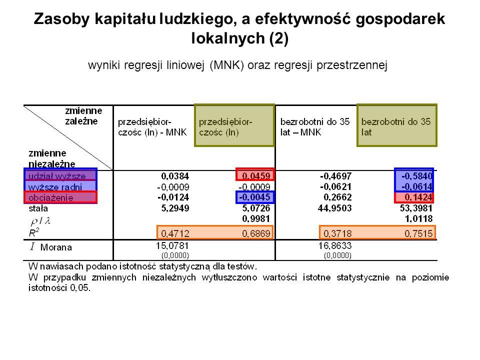 Zasoby kapitału ludzkiego, a efektywność gospodarek lokalnych (2)