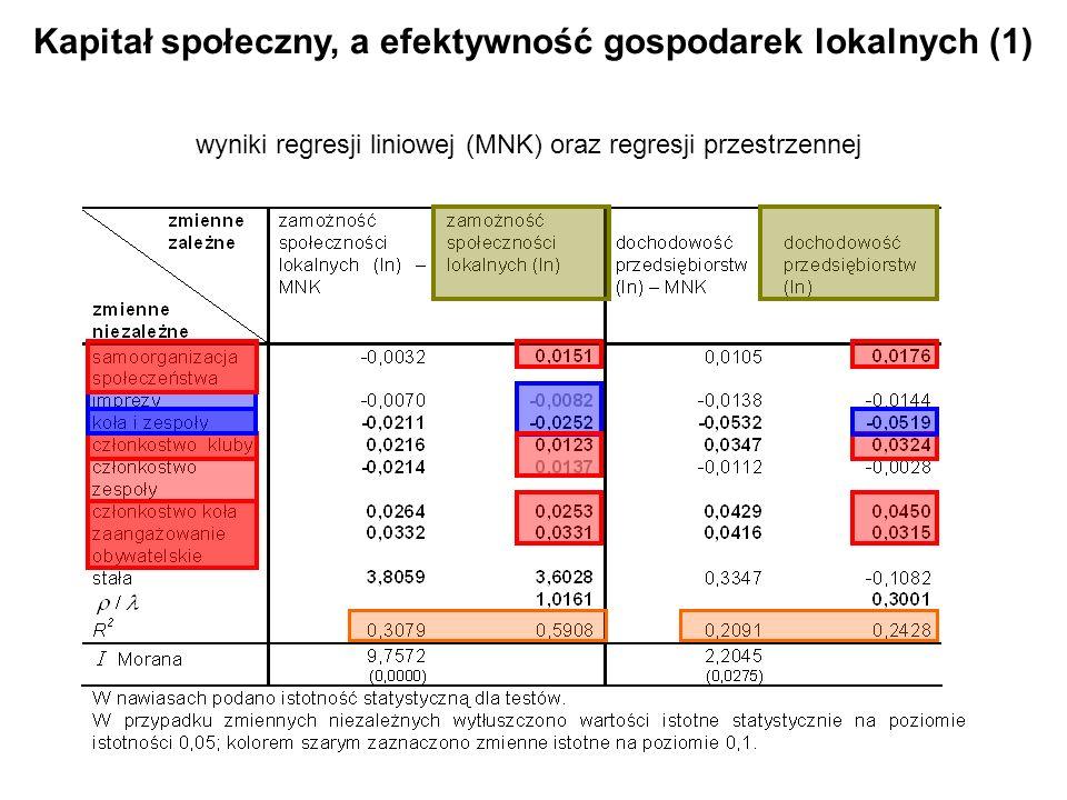 Kapitał społeczny, a efektywność gospodarek lokalnych (1)
