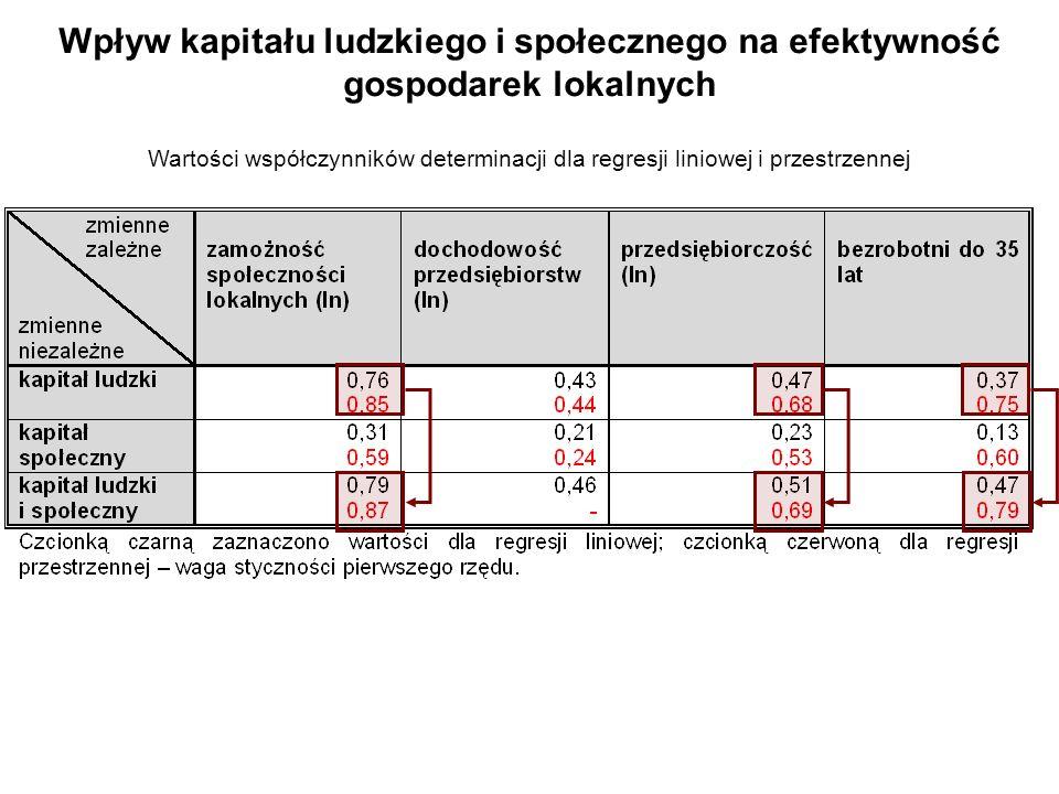 Wpływ kapitału ludzkiego i społecznego na efektywność gospodarek lokalnych
