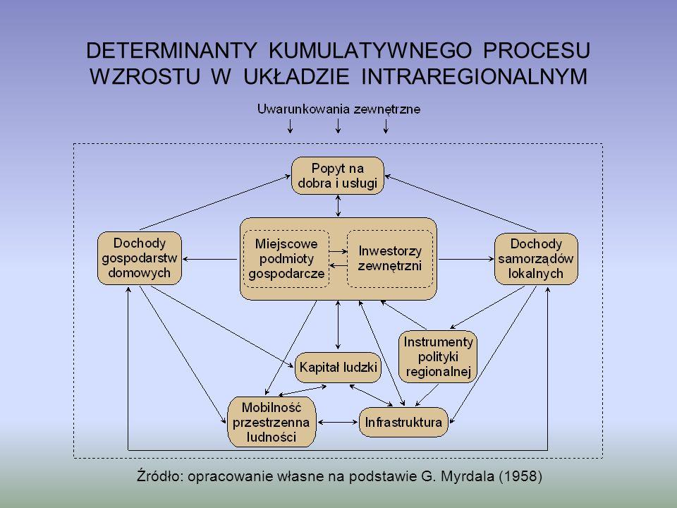 DETERMINANTY KUMULATYWNEGO PROCESU WZROSTU W UKŁADZIE INTRAREGIONALNYM