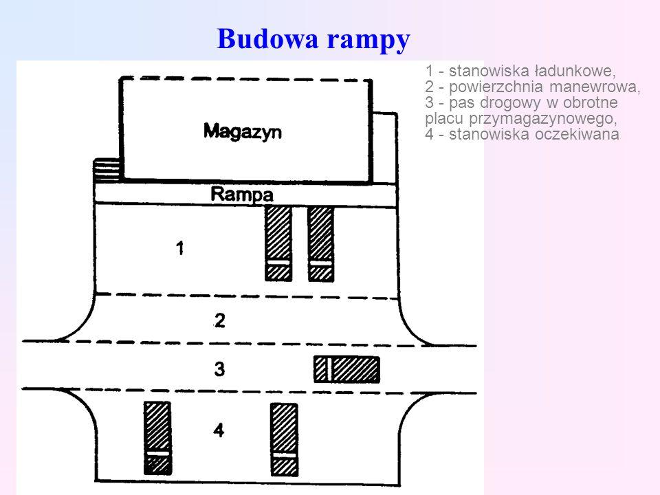 Budowa rampy 1 - stanowiska ładunkowe, 2 - powierzchnia manewrowa,