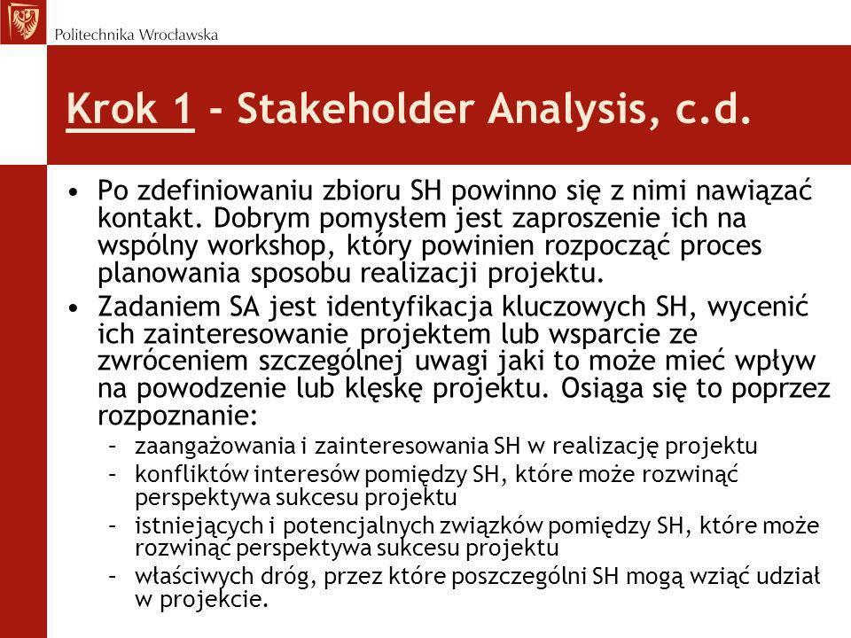 Krok 1 - Stakeholder Analysis, c.d.