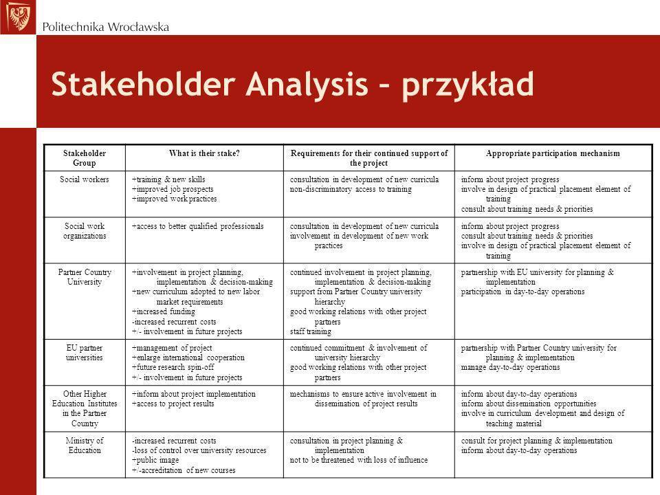 Stakeholder Analysis – przykład