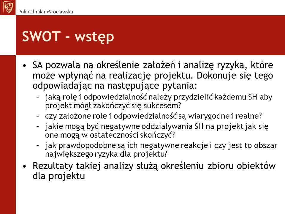 SWOT - wstęp